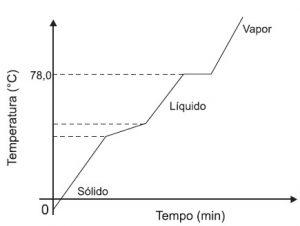 curva de aquecimento exercício
