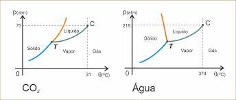 diagrama de fases - água e gás carbônico