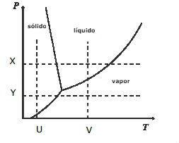 diagrama de fases - exercício 1