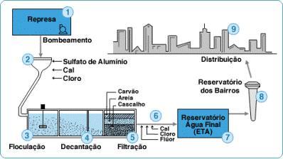 distribuição - tratamento de água