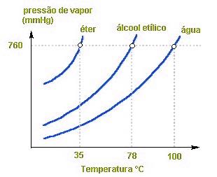 gráfico pressão de vapor