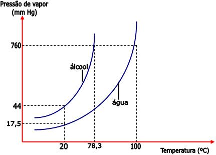 pressão de vapor e temperatura - aula diagrama de fases