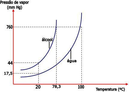 pressão de vapor gráfico
