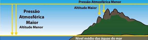 relação entre pressão e altitude - aula diagrama de fases