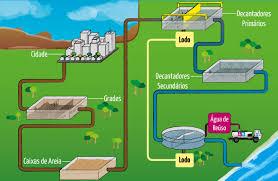 terciário - tratamento de água