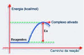 Complexo ativado - teoria das colisões