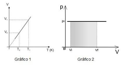 Gráfico de transformação isobárica