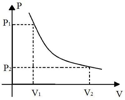 Gráfico de transformação isotérmica