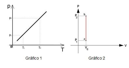 Gráfico transformação isovolumétrica