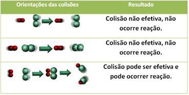 Teoria das colisões