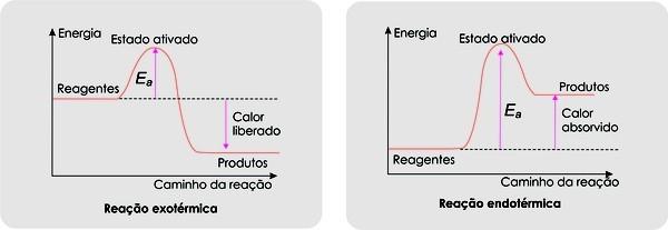 Reação exotérmica e endotérmica - teoria das colisões