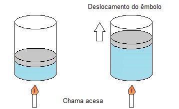 Transformações gasosas isobáricas