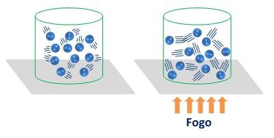 Transformações gasosas isovolumétricas