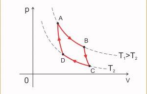 ciclo de carnot ciclo termodinâmico