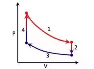 ciclo motor de stirling