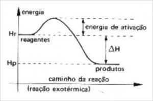 energia de ativação reação exotérmica