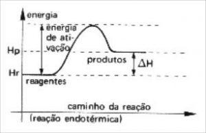 energia de ativacao reações endotérmicas