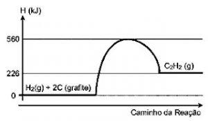 gráfico exercício reações endotérmicas
