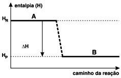 gráfico reação endotermica ou exotermica