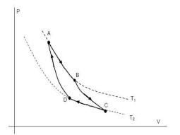 gráfico ciclo de carnot