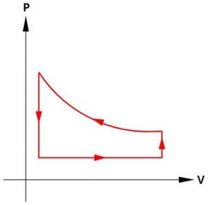 gráfico ciclo termodinâmico