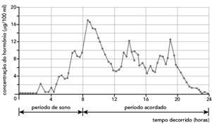 gráfico sobre sono