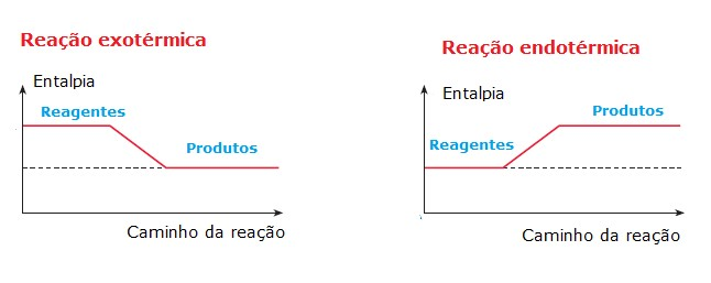 gráfico de reações endotérmicas e exotérmicas