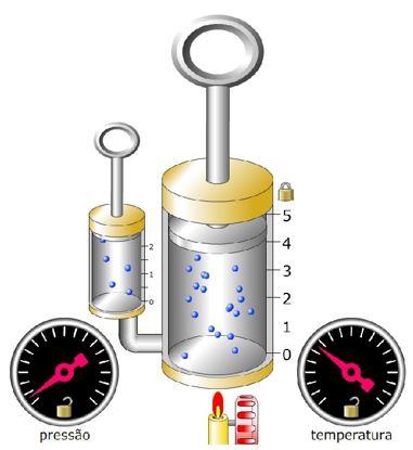 variáveis de estado de um gás - lei geral dos gases perfeitos