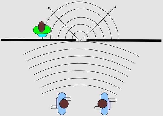 Difração do som - Fenômenos ondulatórios