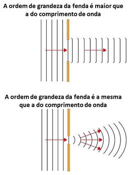 Difração do som por fendas