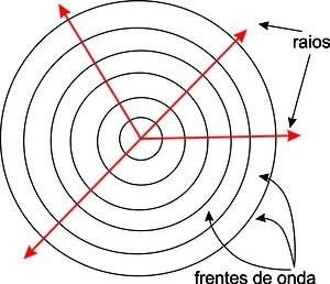 Frente de onda - fenômenos ondulatórios
