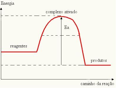 Gráfico da velocidade de uma reação