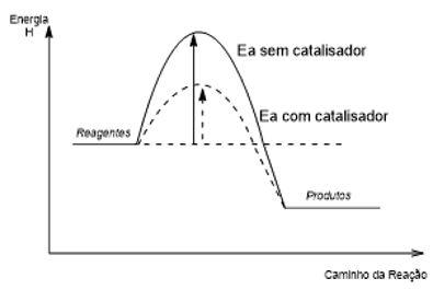 Gráfico de uma reação com e sem catalisador