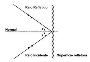 Leis de reflexão de ondas - Fenômenos ondulatórios