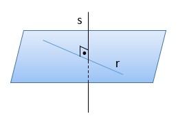 Posições relativas - Retas ortogonais
