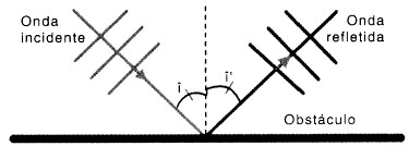 Reflexão de onda - Fenômenos ondulatórios
