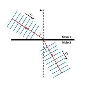Refração de uma onda - Fenômenos ondulatórios
