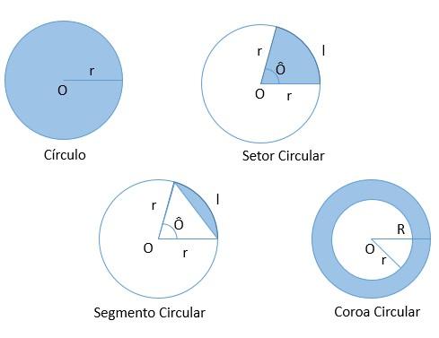 elementos do círculo