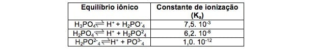 constante de ionização do fósforo