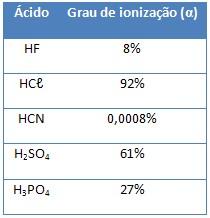 tabela grau de ionização