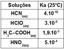 tabela soluções aquosas