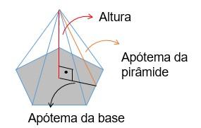 Apótema da pirâmide