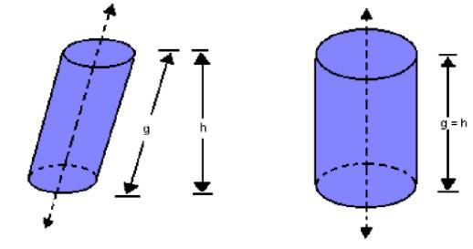 Cilindro oblíquo e cilindro reto