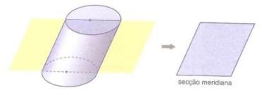 Cilindro oblíquo e sua seção meridiana