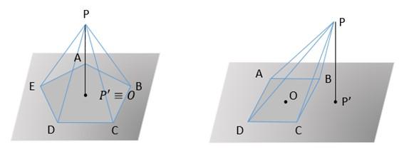 Classificação de pirâmides