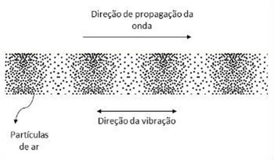Direção de propagação das ondas sonoras