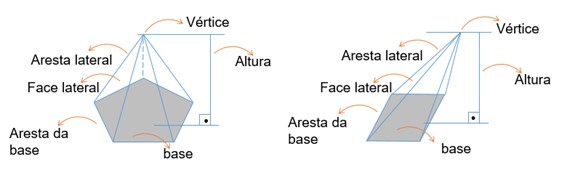 Elementos de uma pirâmide
