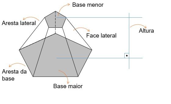 Elementos do tronco da pirâmide