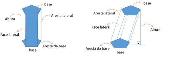 Elementos dos prismas