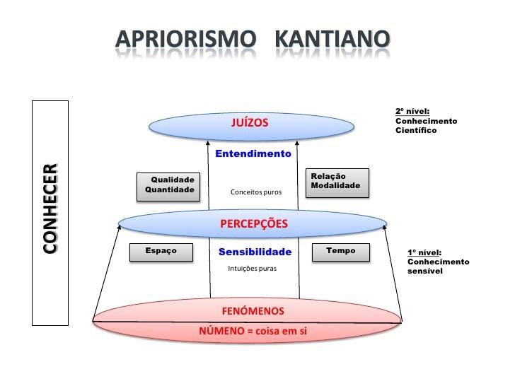 Teoria do conhecimento de Kant